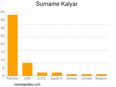 Surname Kalyar