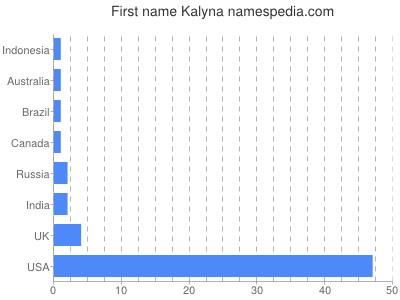 Given name Kalyna