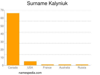 Surname Kalyniuk