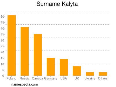 Surname Kalyta