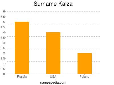 Surname Kalza