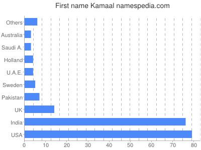 Given name Kamaal