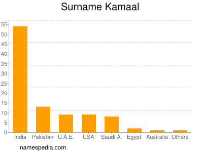 Surname Kamaal