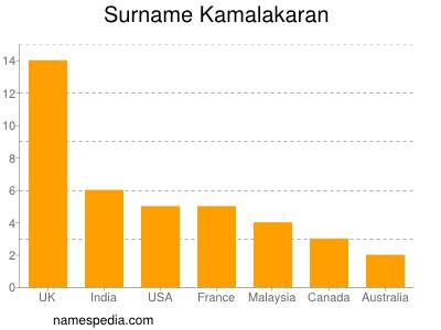 Surname Kamalakaran