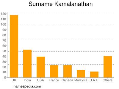 Surname Kamalanathan