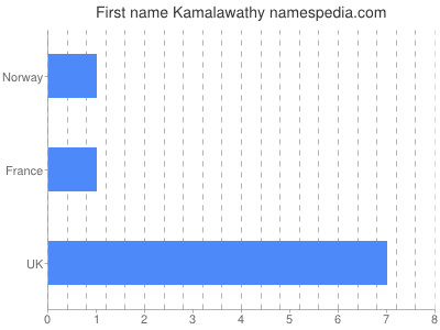 Given name Kamalawathy