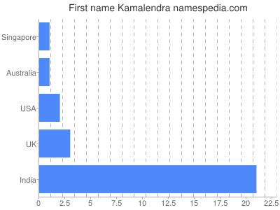 Given name Kamalendra