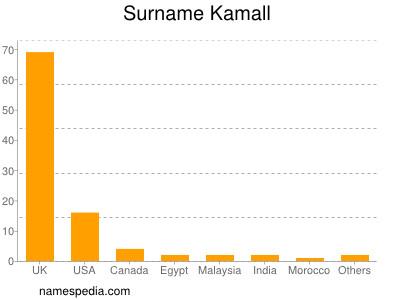 Surname Kamall