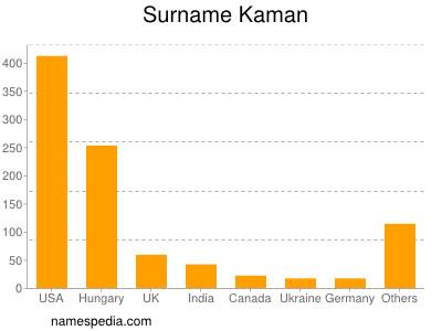 Surname Kaman