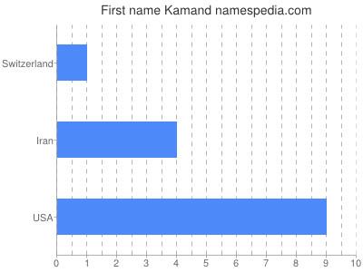 Given name Kamand