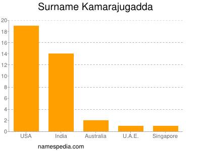 Surname Kamarajugadda