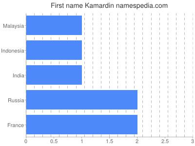 Given name Kamardin