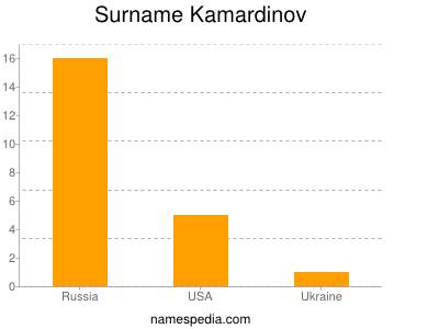 Surname Kamardinov