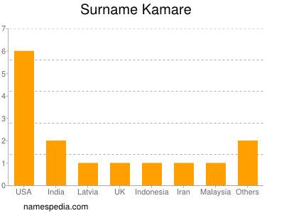 Surname Kamare