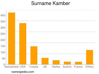 Surname Kamber