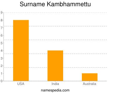 Surname Kambhammettu