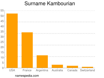 Surname Kambourian