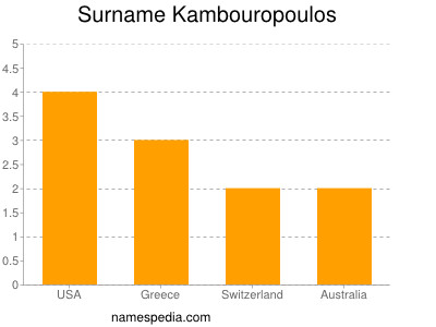 Surname Kambouropoulos