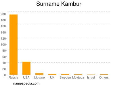 Surname Kambur