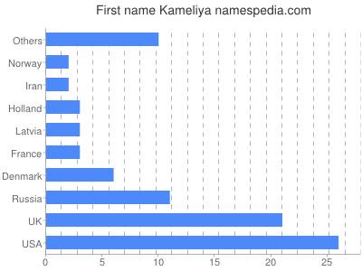 Given name Kameliya