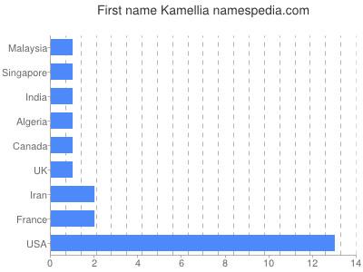 Given name Kamellia