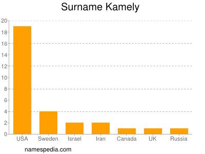 Surname Kamely