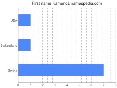 Given name Kamenca