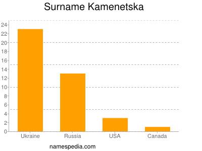 Surname Kamenetska