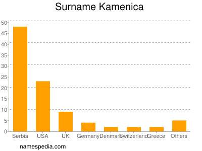 Surname Kamenica