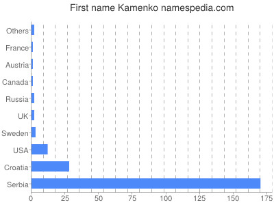 Given name Kamenko