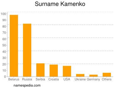 Surname Kamenko