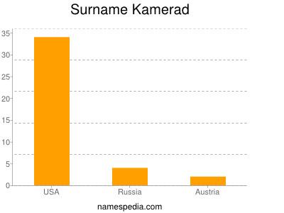 Surname Kamerad