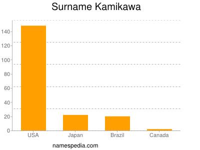 Surname Kamikawa