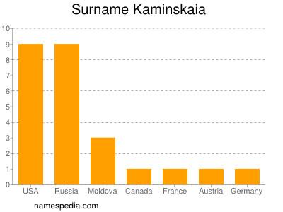 Surname Kaminskaia