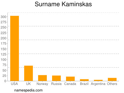 Surname Kaminskas