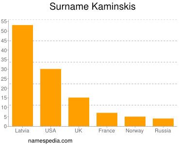 Surname Kaminskis