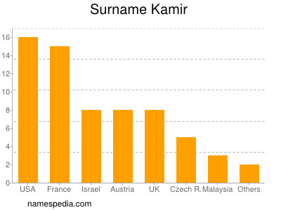 Surname Kamir