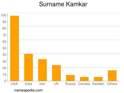 Surname Kamkar