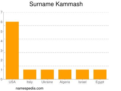 Surname Kammash