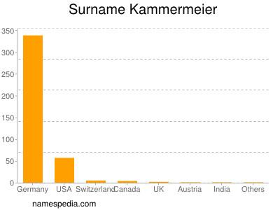 Surname Kammermeier