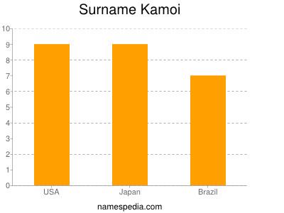 Surname Kamoi