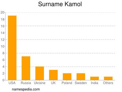 Surname Kamol