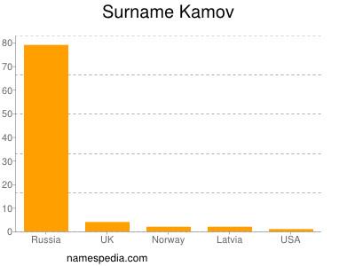 Surname Kamov