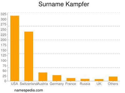 Surname Kampfer