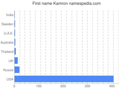 Given name Kamron