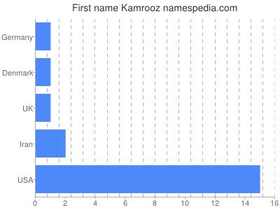 Given name Kamrooz