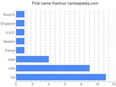 Given name Kamruz