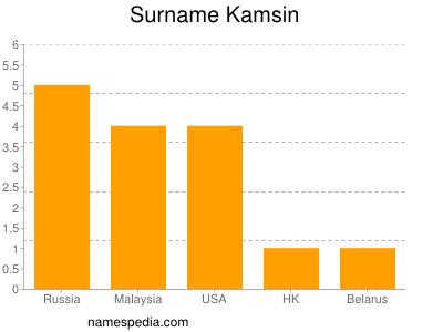 Surname Kamsin