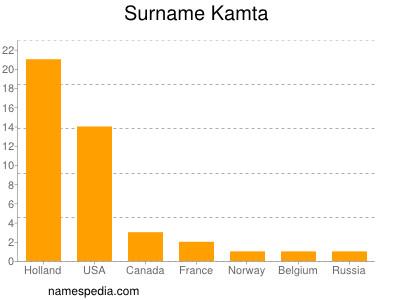 Surname Kamta