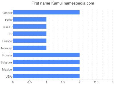 Given name Kamui